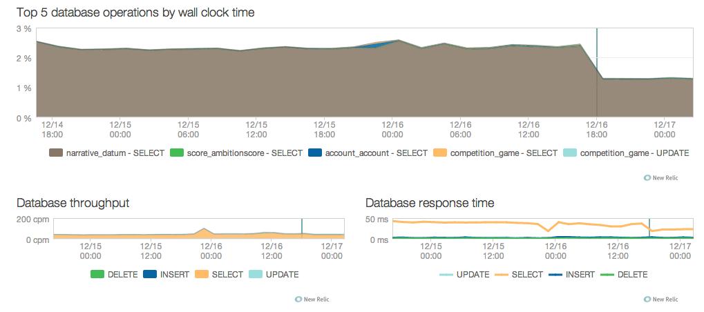 Database Graph - In-Depth