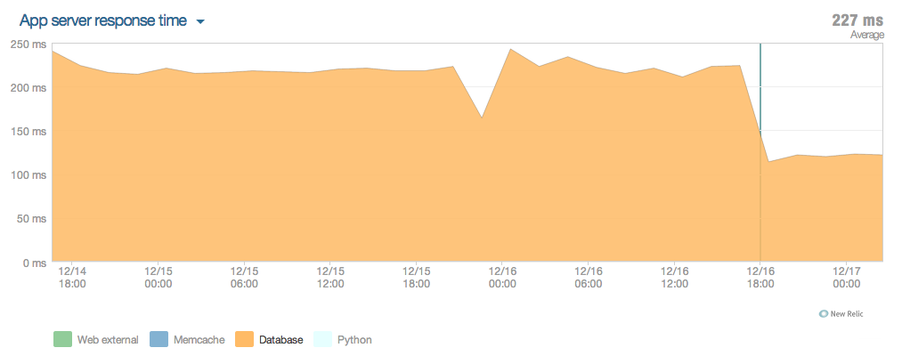 Database Response Graph