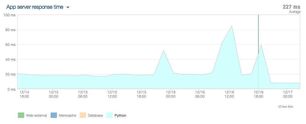 Python Response Graph