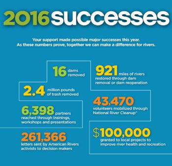 2016 successes