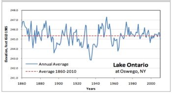 Lake Ontario Levels