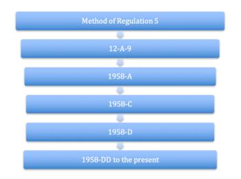 Regulation History