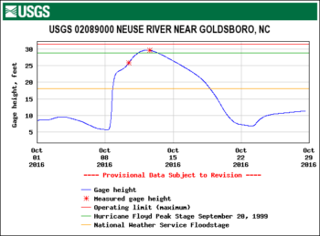 USGS Gage data from the Neuse River in Goldsboro, NC during Hurricane Matthew. | USGS