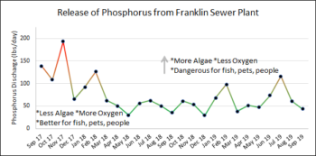Shows the decrease in phosphorus from September 2017-September 2019 | Chart by Harpeth Conservancy