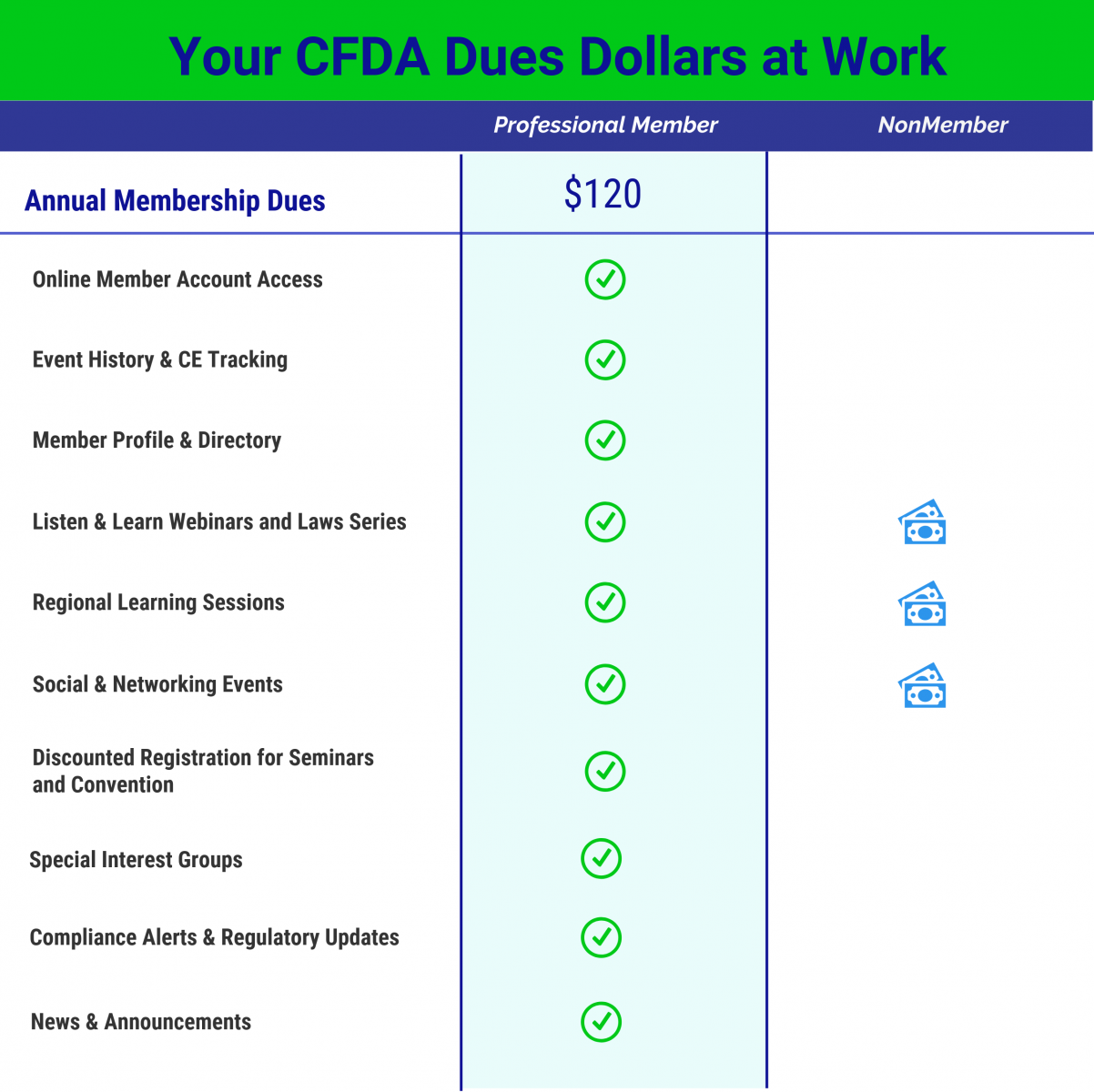 CFDA Dues Dollars at Work