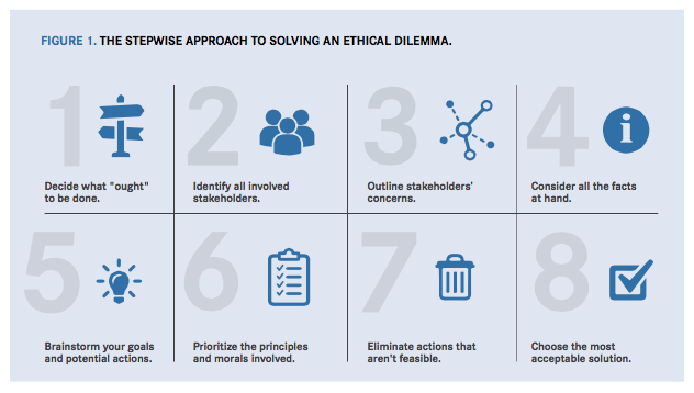 Tug of War: Ethical Decision-Making in Veterinary Medicine