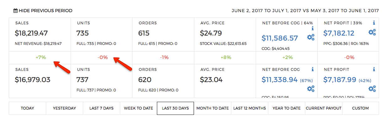 CashCowPro screenshot comparing sales vs previous period