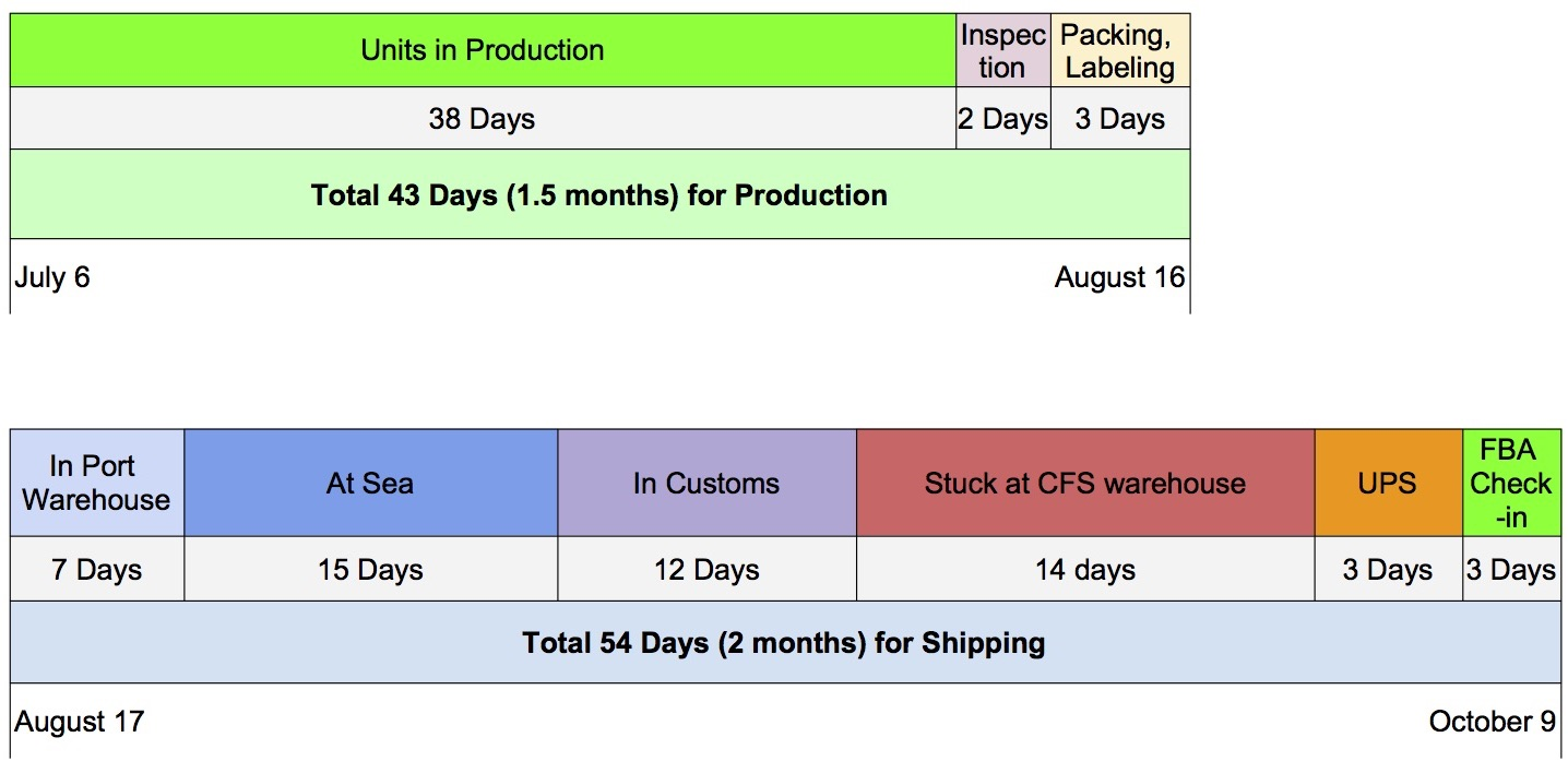 Timeline for Amazon FBA Sea Shipping