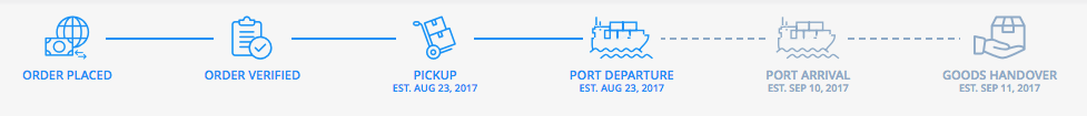 Freightos port departure visual timeline diagram