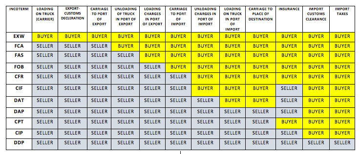 Incoterms EXW FOB Explanation Table