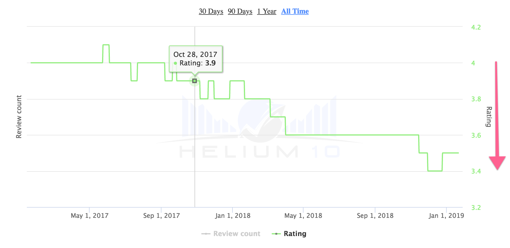 Helium 10 Xray Rating over Time