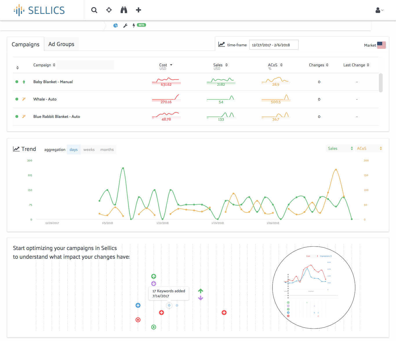Sellics PPC Manager Analytics Dashboard Screenshot