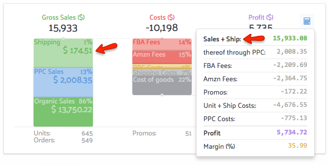 Sellics includes Shipping even for FBA sellers