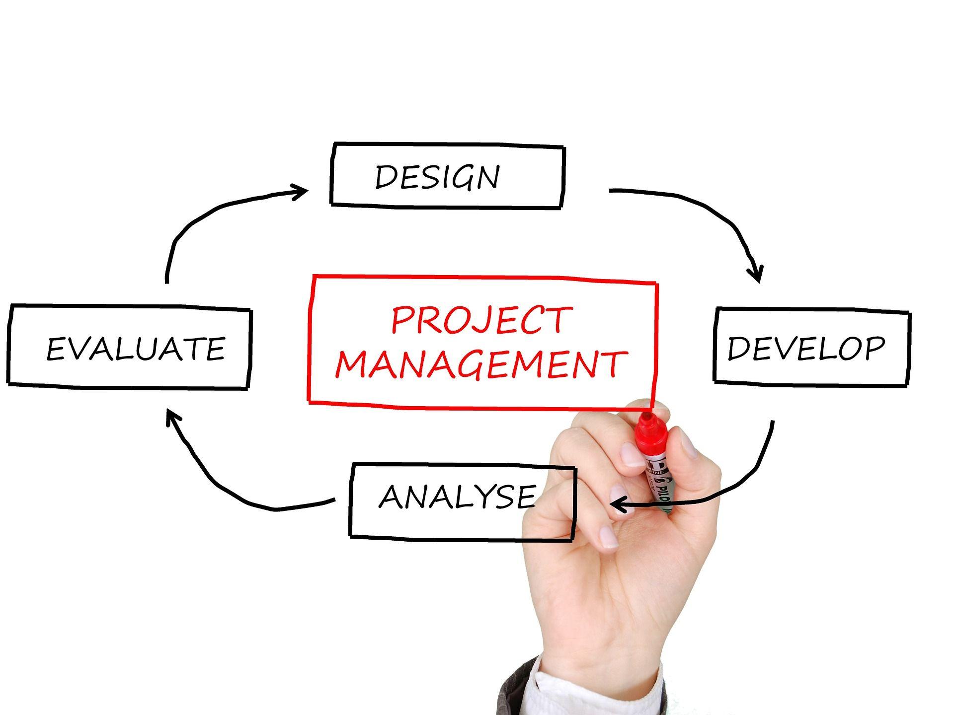 El camino del proyecto al producto