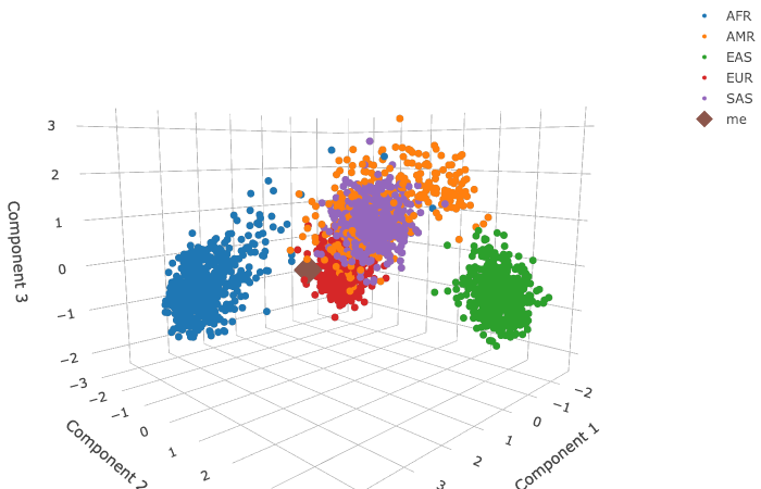 Genomic Visualization via Dimensionality Reduction | Kaggle