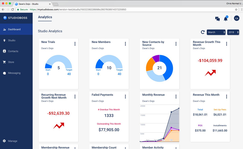 Google Charts powered KPI Dashboard