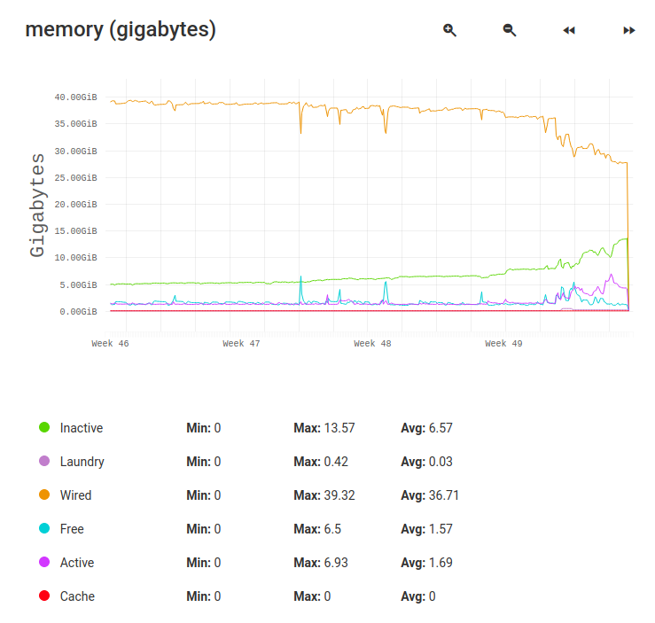 Current FreeNAS memory graph