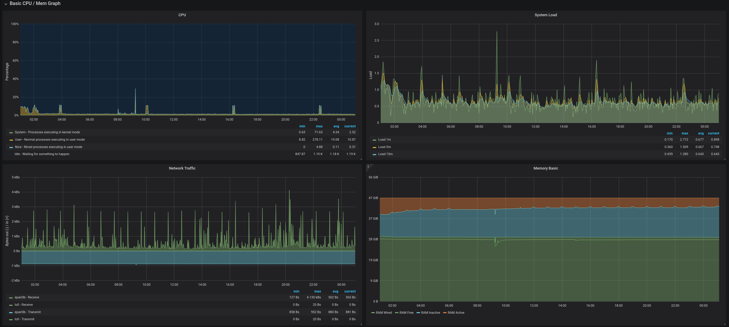 Grafana with node_exporter metrics from FreeNAS