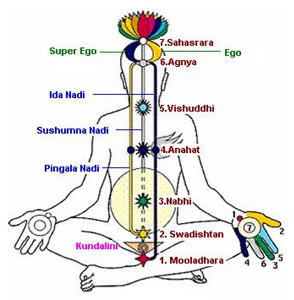 Safe Kundalini Awakening Yoga Breathing Technique
