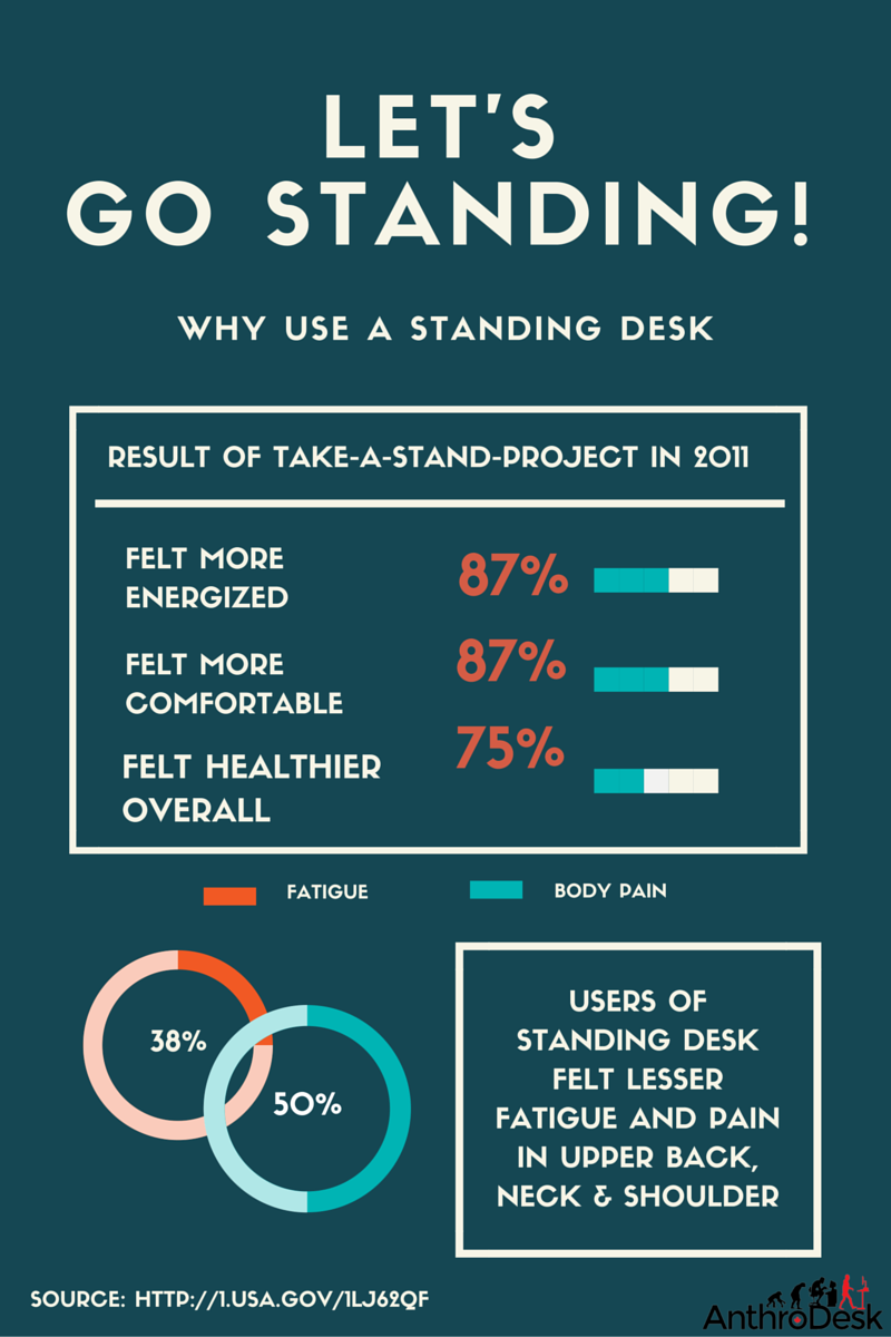 reasons to use standing desk