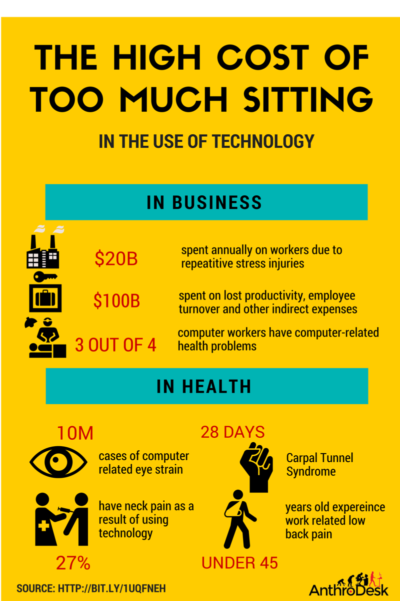 infographics the hight cost of too much sitting