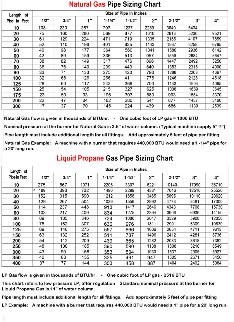 Gas Sizing Chart Tankless Water Heaters Gas Line Sizing