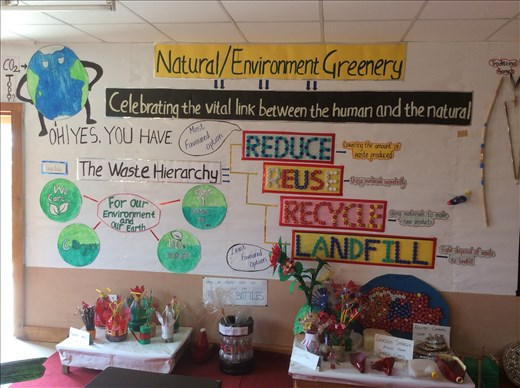 Eco-System - Human Protects Nature and Nature provides Life