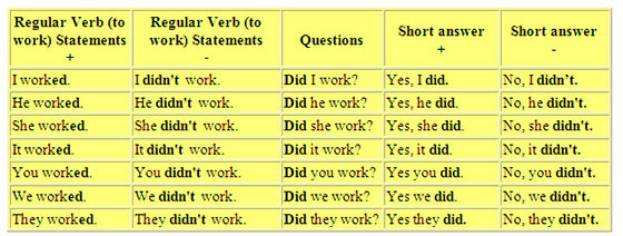 english language simple past verb