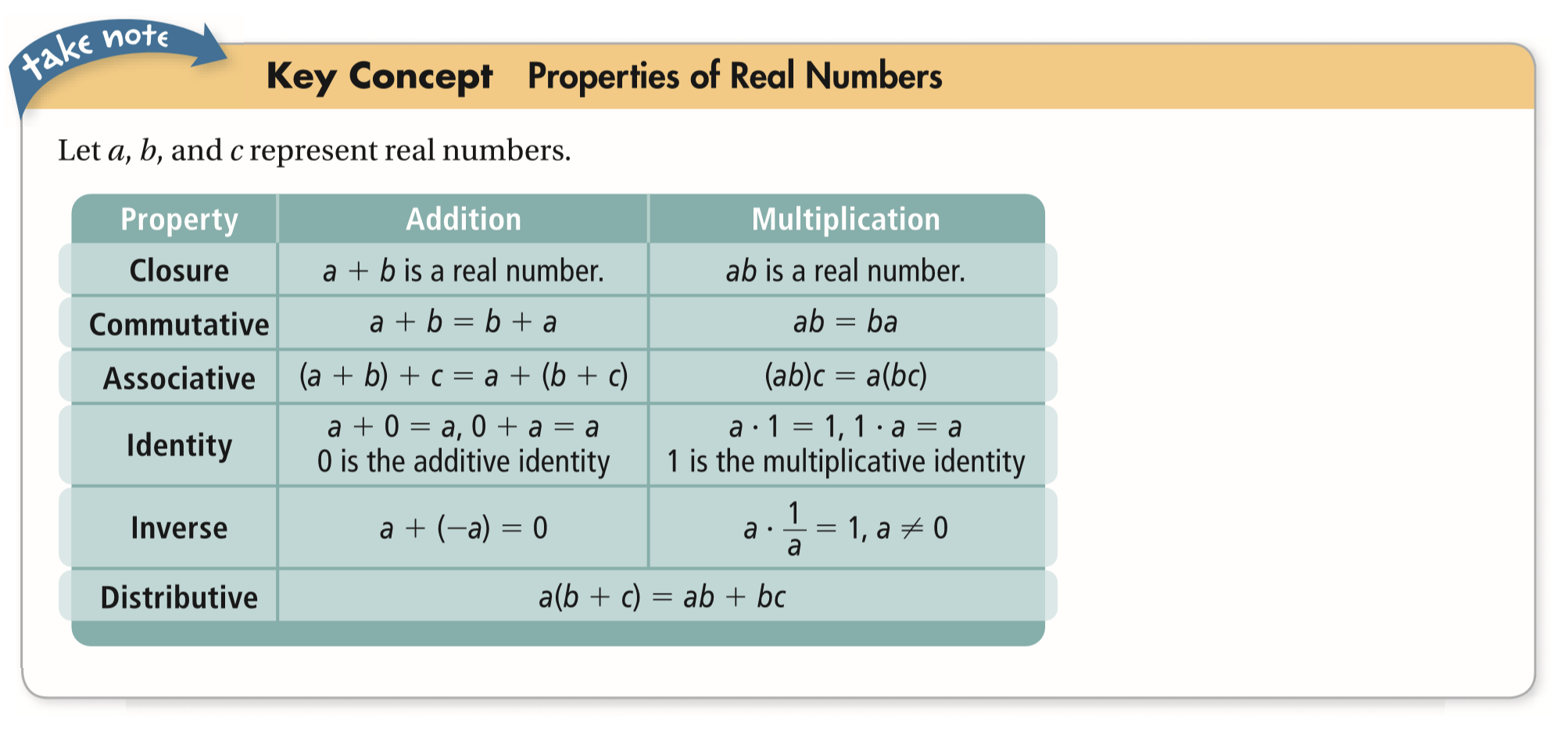Algebra 2 1-2 Mixed Review: Properties of Real Numbers