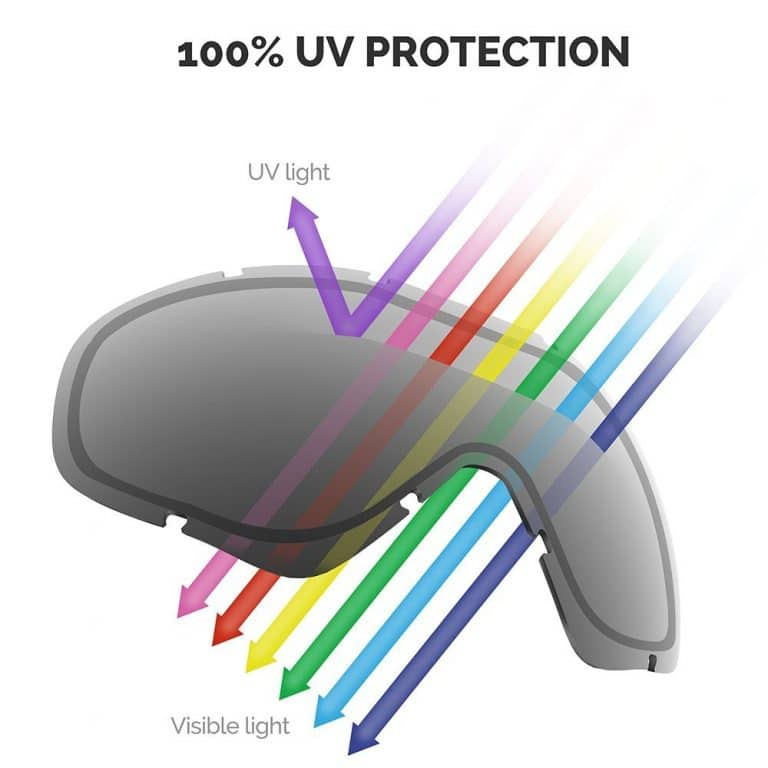 UV Protection from Goggles