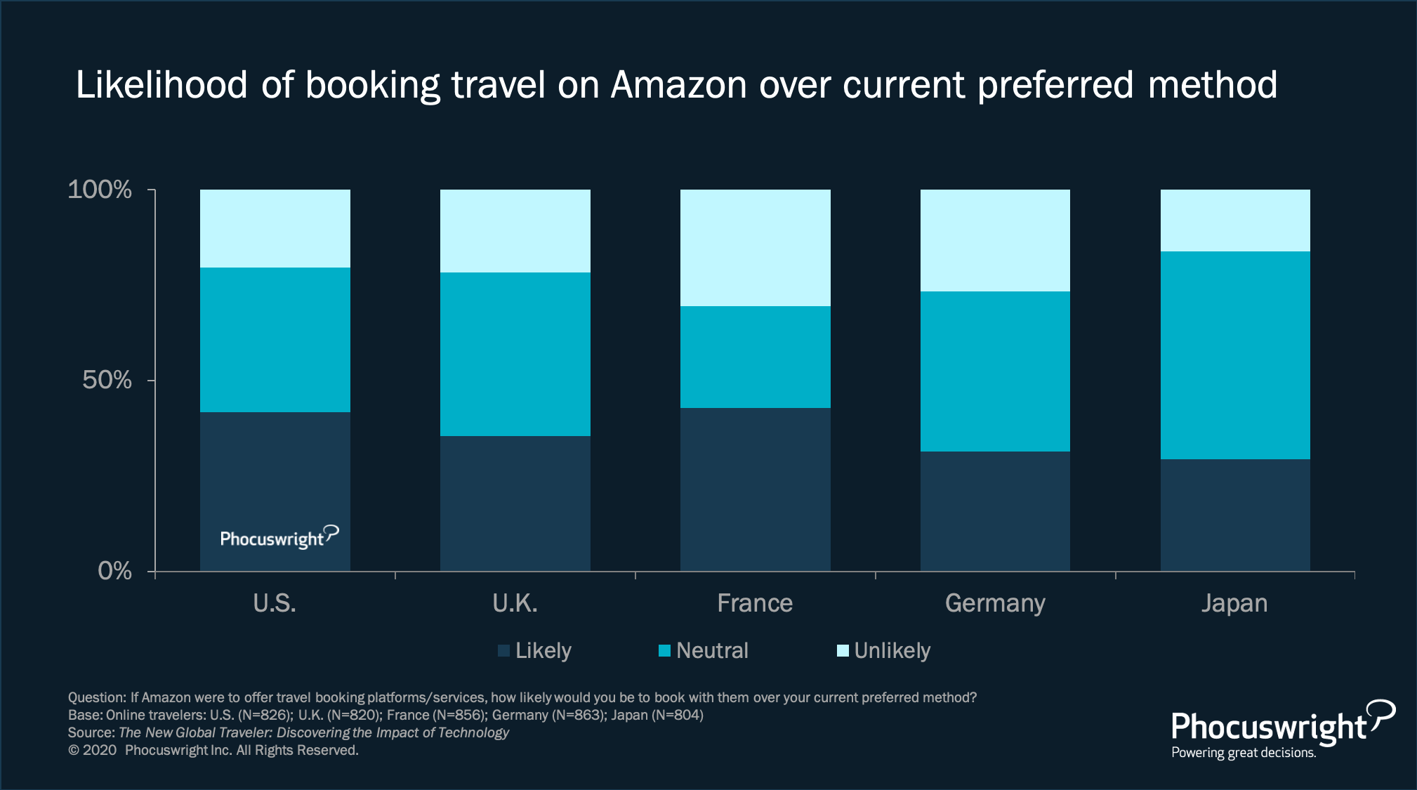 Phocuswright Chart: Likelihood of Booking Travel on Amazon Over Current Preferred Method