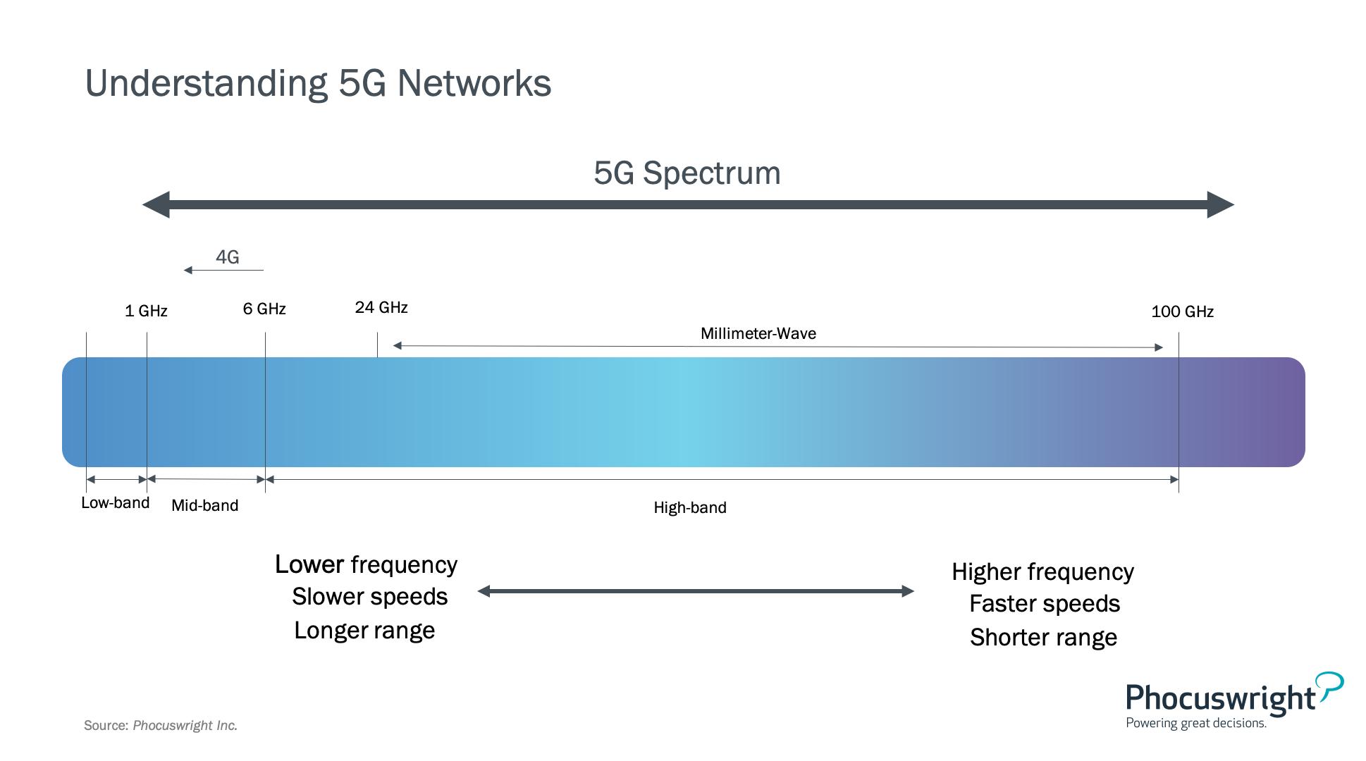 Phocuswright Chart: Understanding 5G Networks