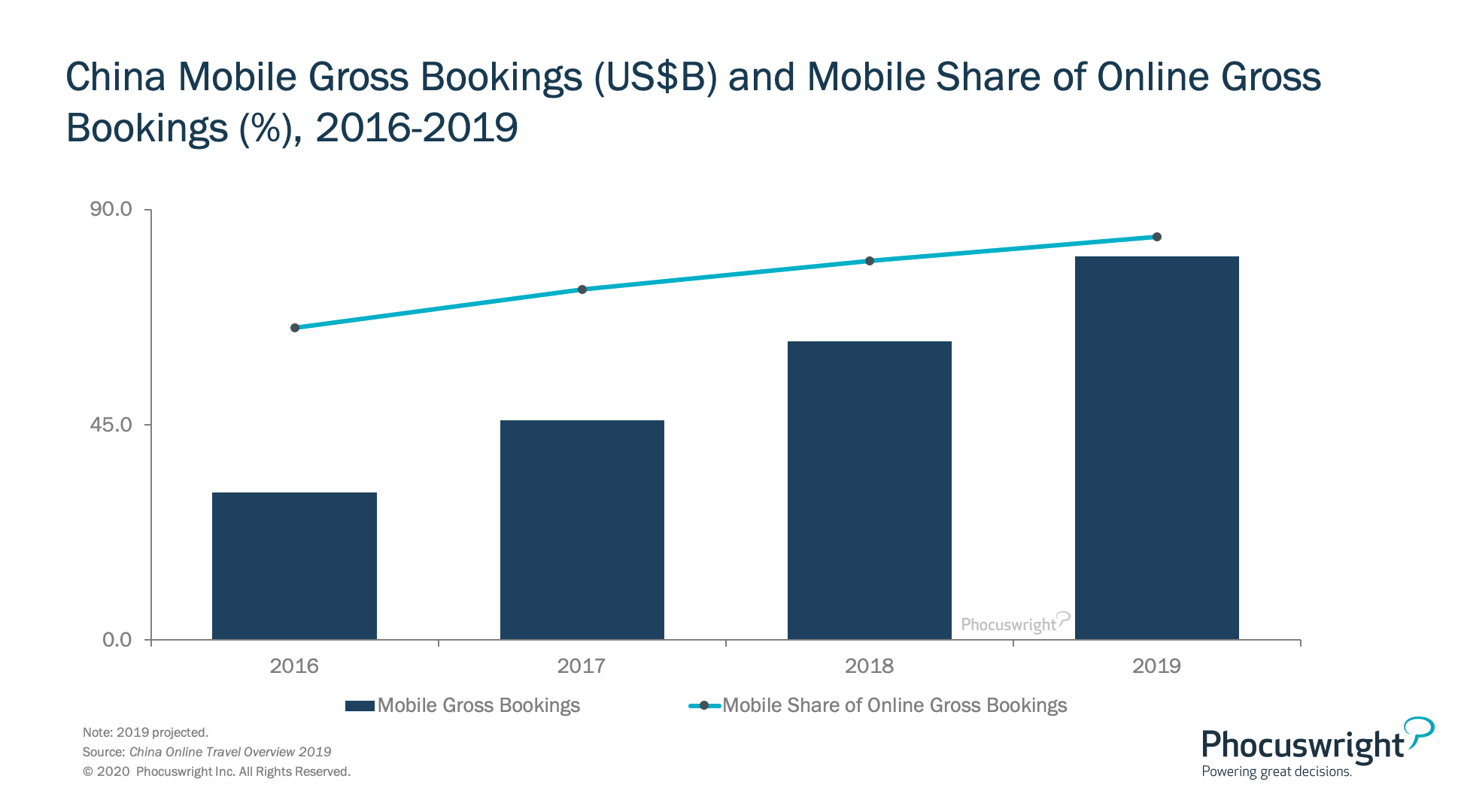 China Mobile Gross Bookings and share of mobile Phocuswright