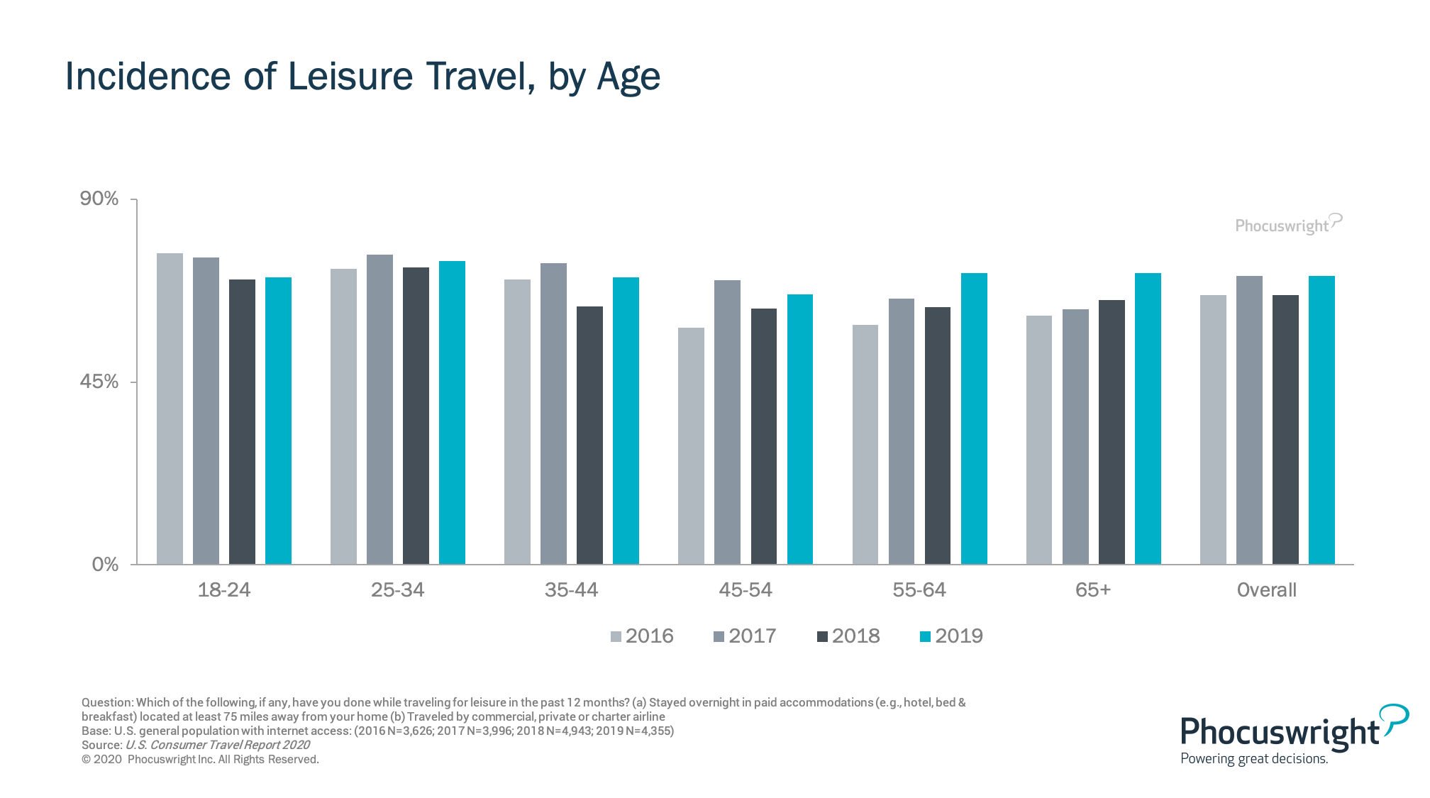 Incidence of Leisure Travel, by Age Phocuswright