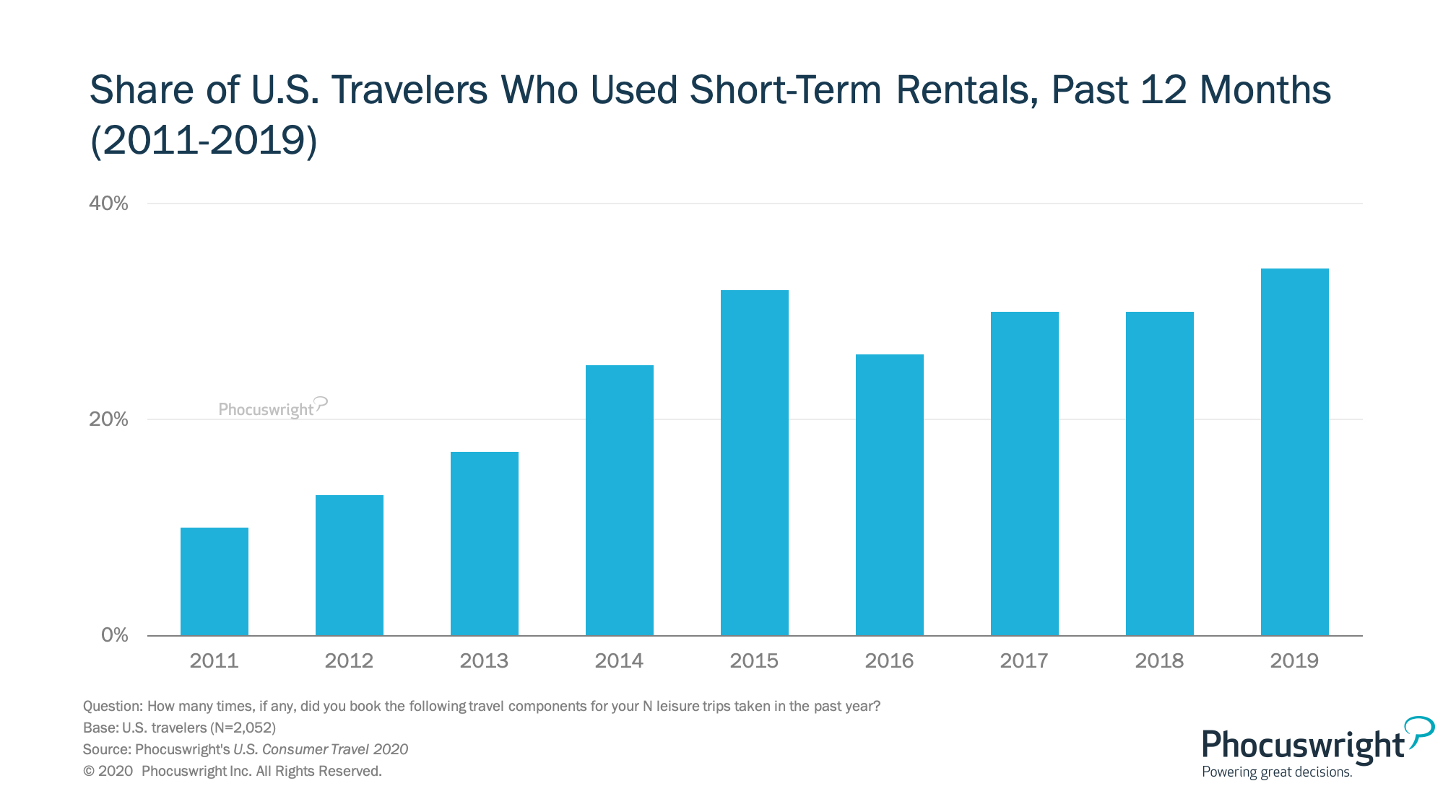 Share of U.S. Travelers Who Used Short-Term Rentals, Past 12 Months (2011-2019)