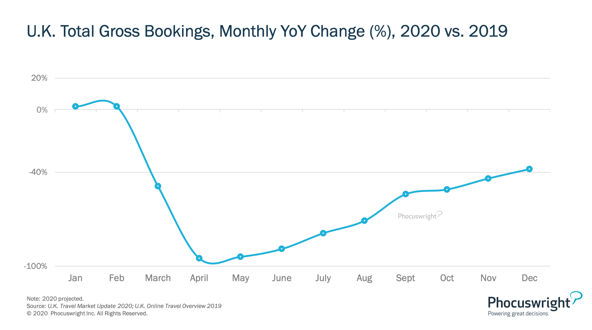U.K. Total Gross Bookings, Monthly YoY Change (%), 2020 vs. 2019  Phocuswright