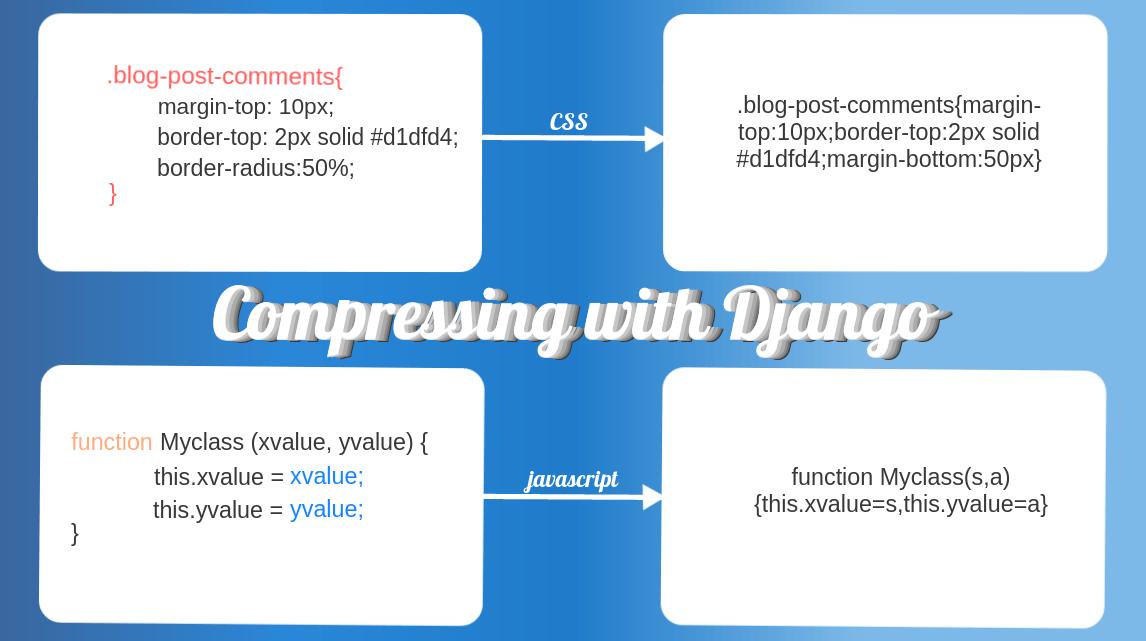 Optimizing Static Content in Django