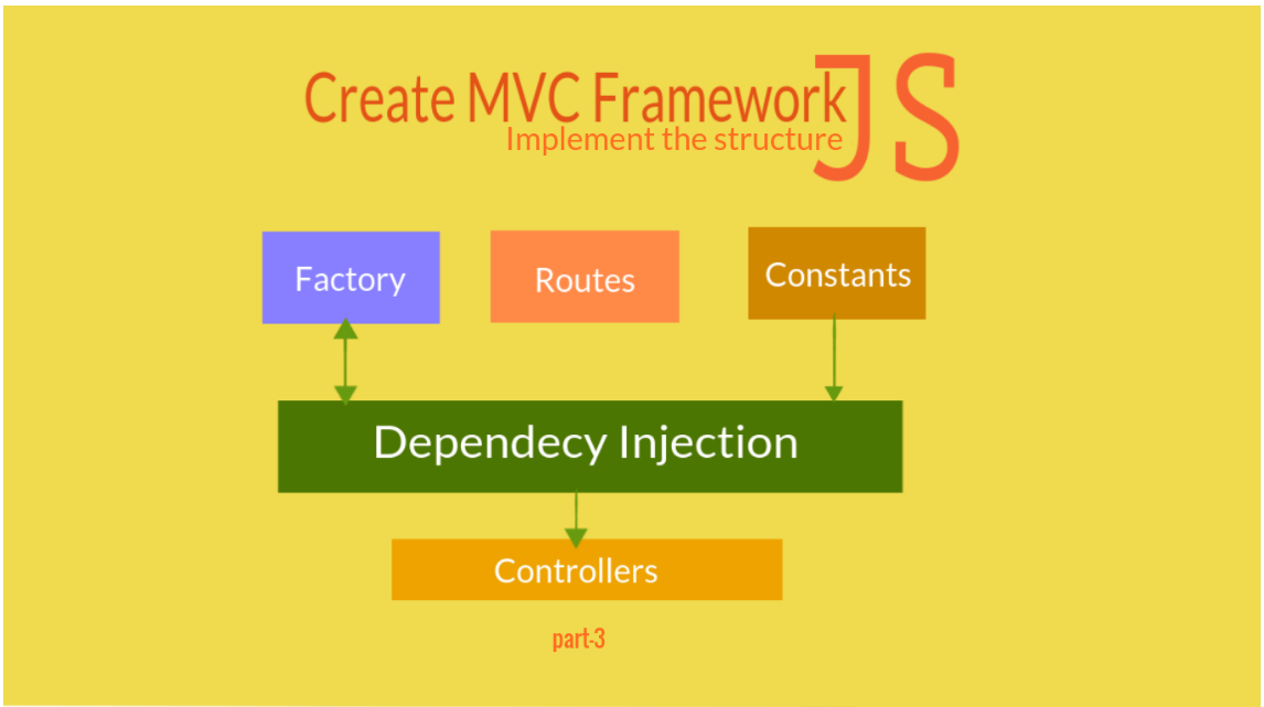 Create MVC framework(Implement the structure)part3