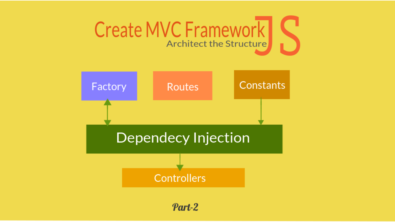 Create MVC Framework (Architect the Structure) part2