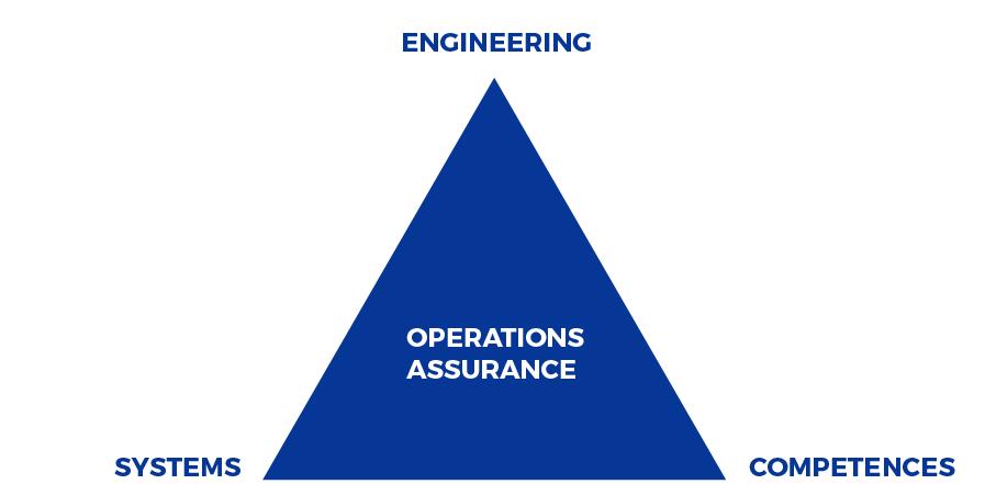 Operations Assurance