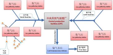 SCP Oilfield Services - Xian - 2013 - 2014