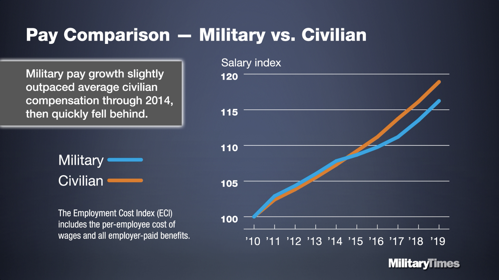 military to civilian pay conversion