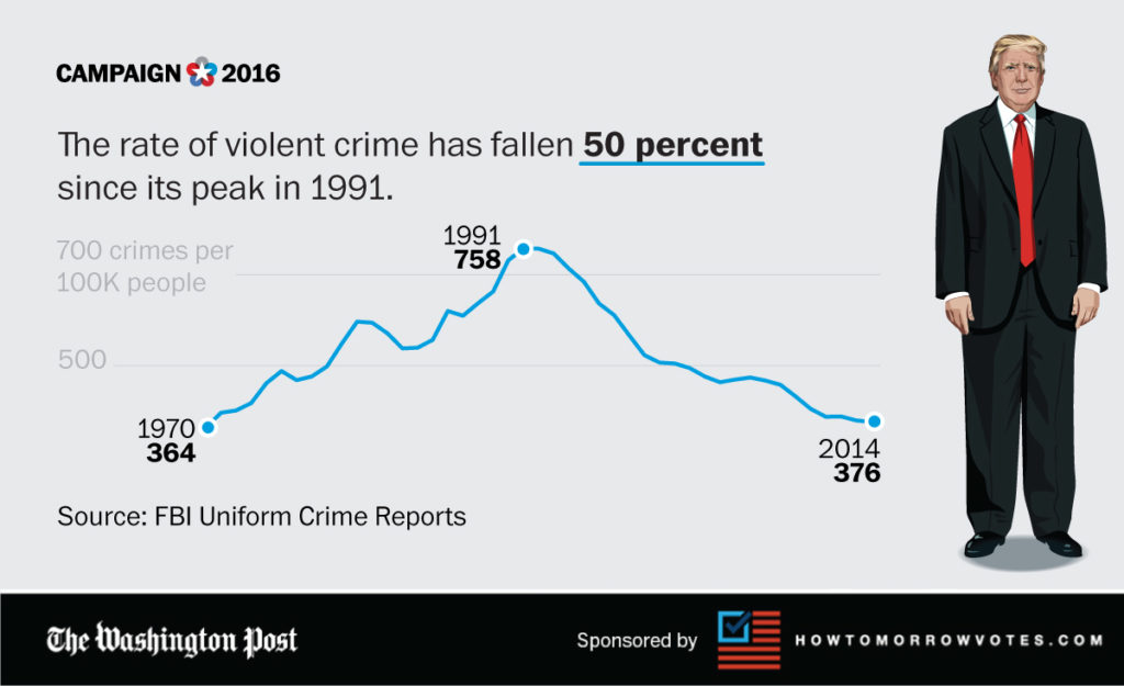 T-crime-rate