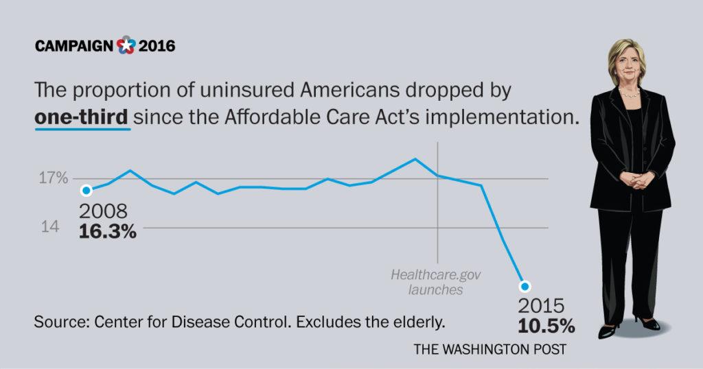 C-uninsured