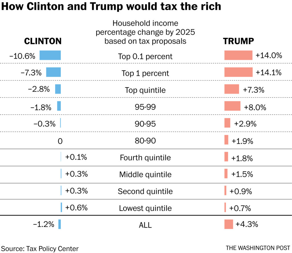 Clinton Probably Would Not Double 'your Taxes'