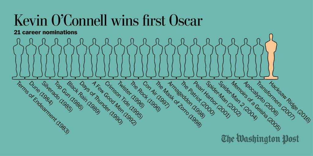 OscarsOConnell