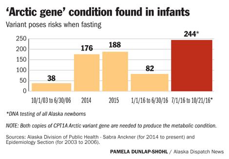 Arctic gene condition