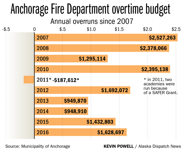 Anchorage Fire Department overtime costs summer