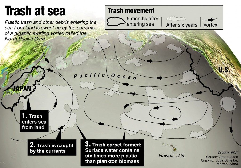 Journey of trash at sea ocean garbage Graphic explains the so-called Trash Vortex in the northern Pacific, where ocean currents gather giant masses of debris disturbing the marine environment. MCT 2006
