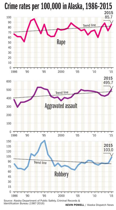 violent_crime_alaska_online2